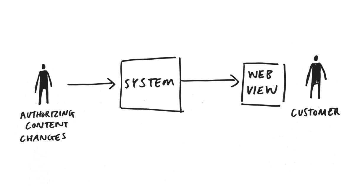 Authoring-engineering-web