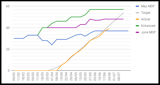 The tracking graph used to measure deadlines and targets