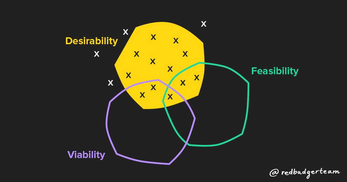 Desirability first