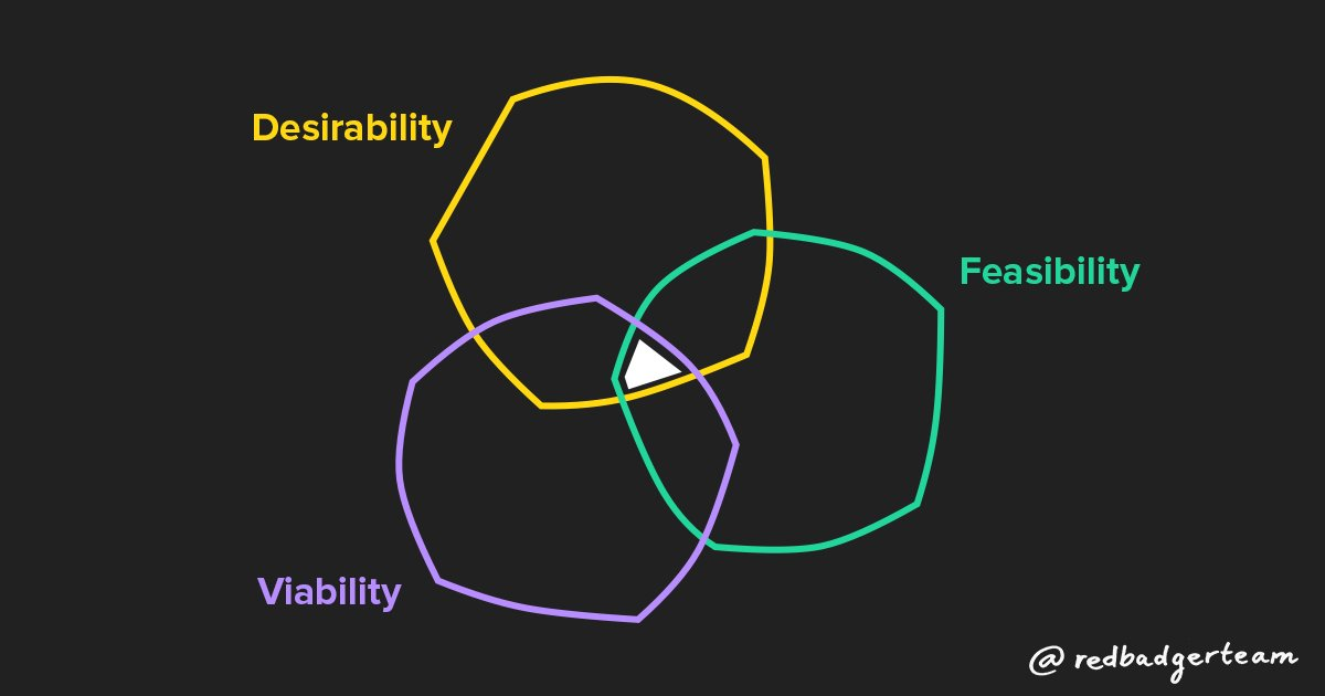 Overlapping circles of desirability, feasibility and viability