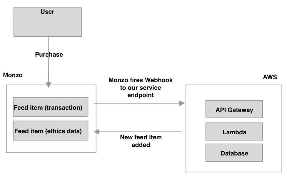 Flow diagram showing an improved process of a transaction through monzo