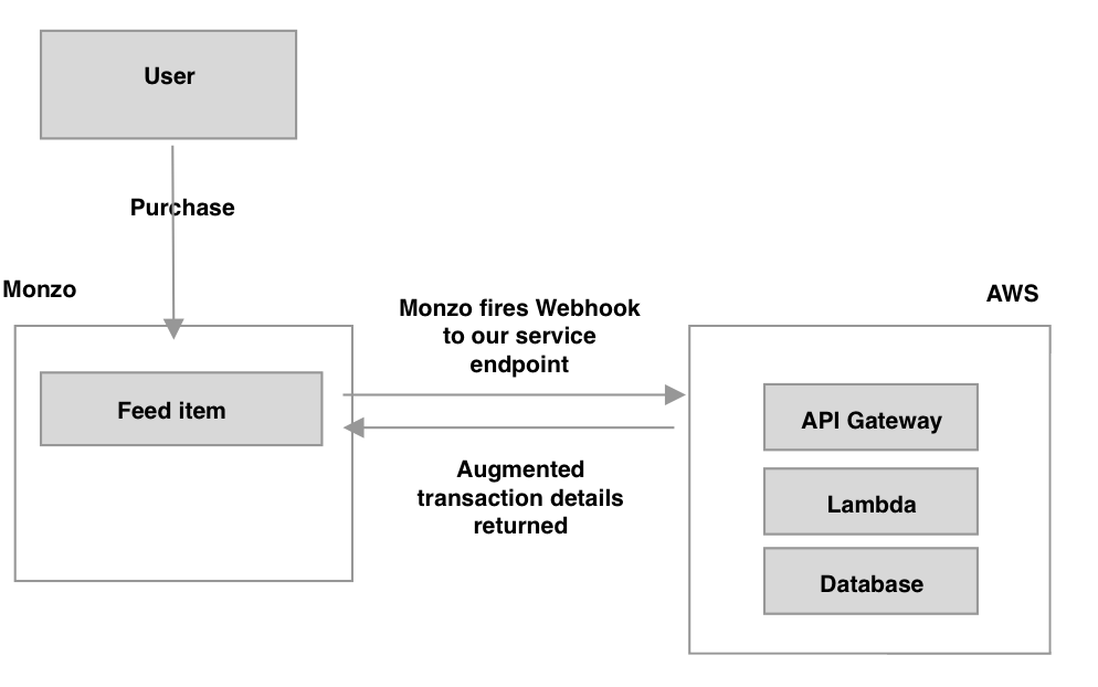 Flow diagram showing the flow of a transaction through Monzo.