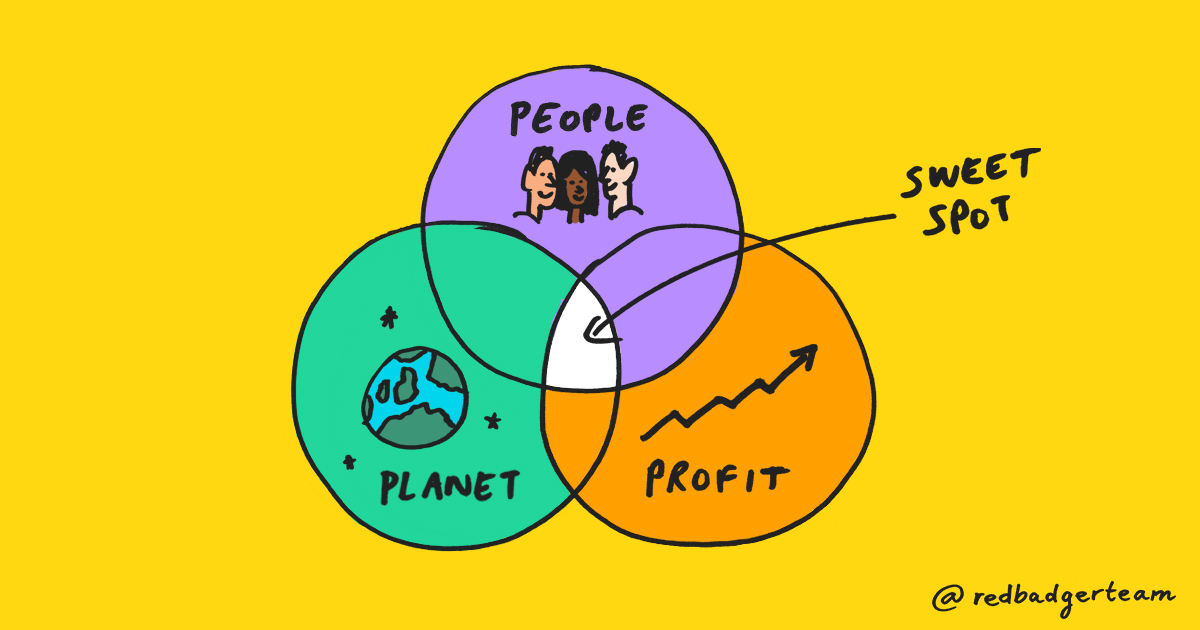 Illustration of a venn diagram with sections for people, planet and profit interlinking. Text 'Sweet Spot' marks the overlap