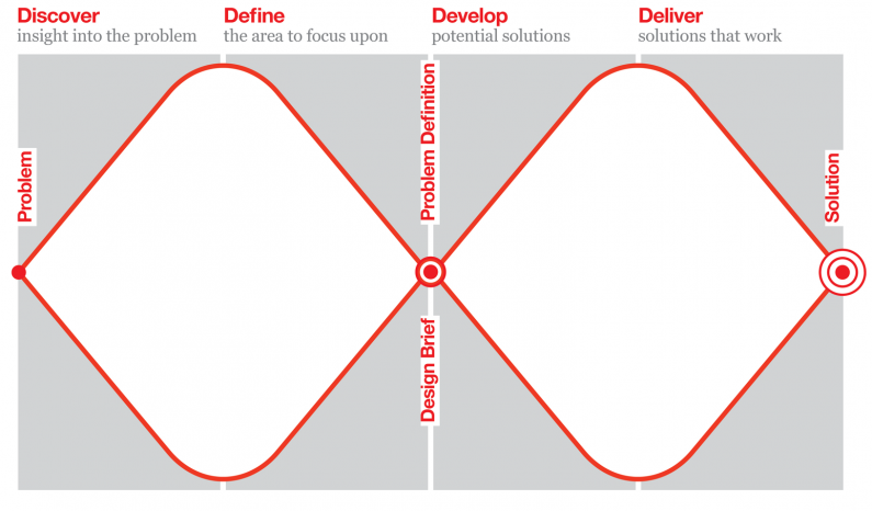 The Design Council Double Diamond