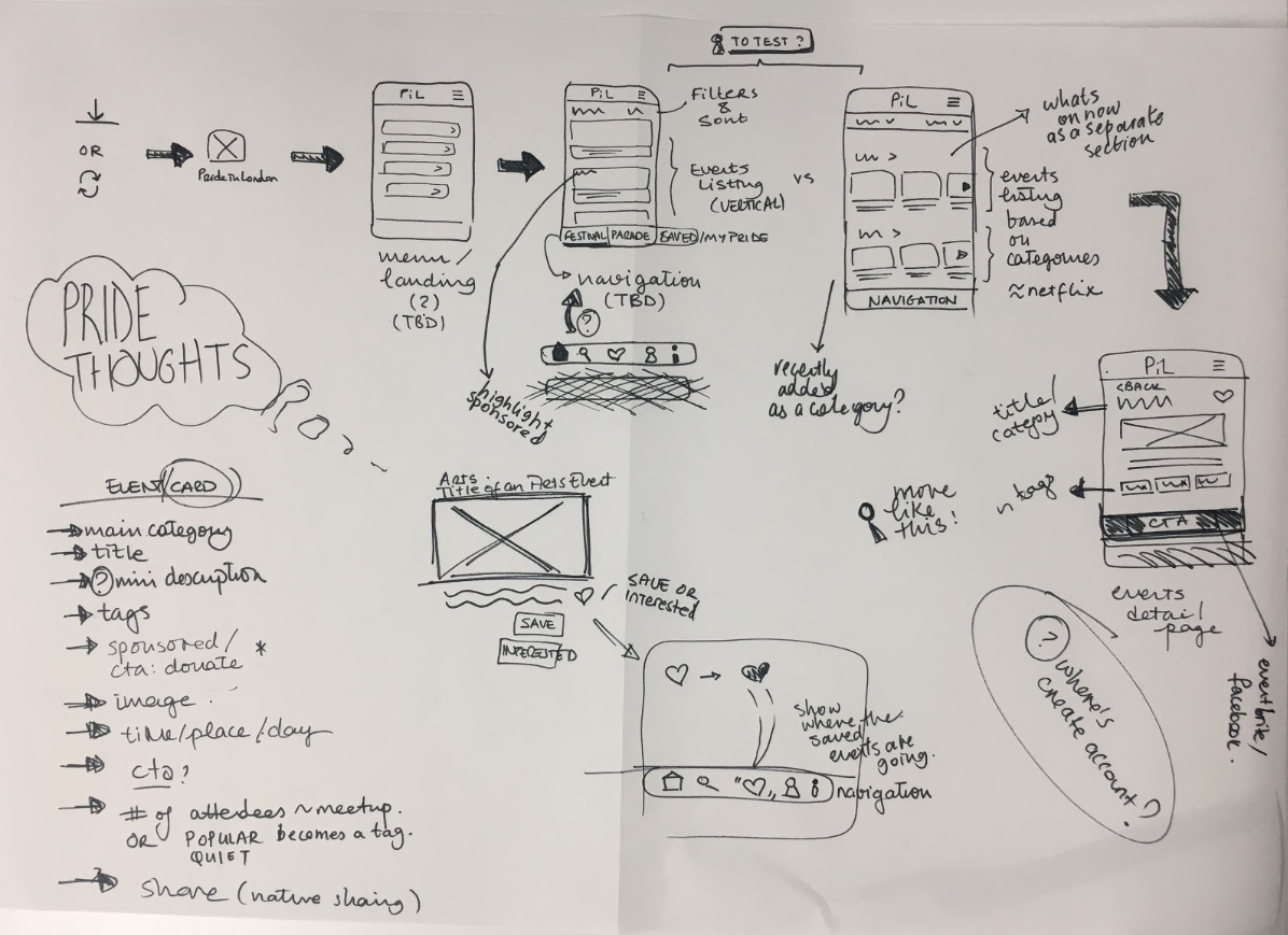 Early wireframes helped communicate the UX direction back to the team and stakeholders in a quick and iterative way.