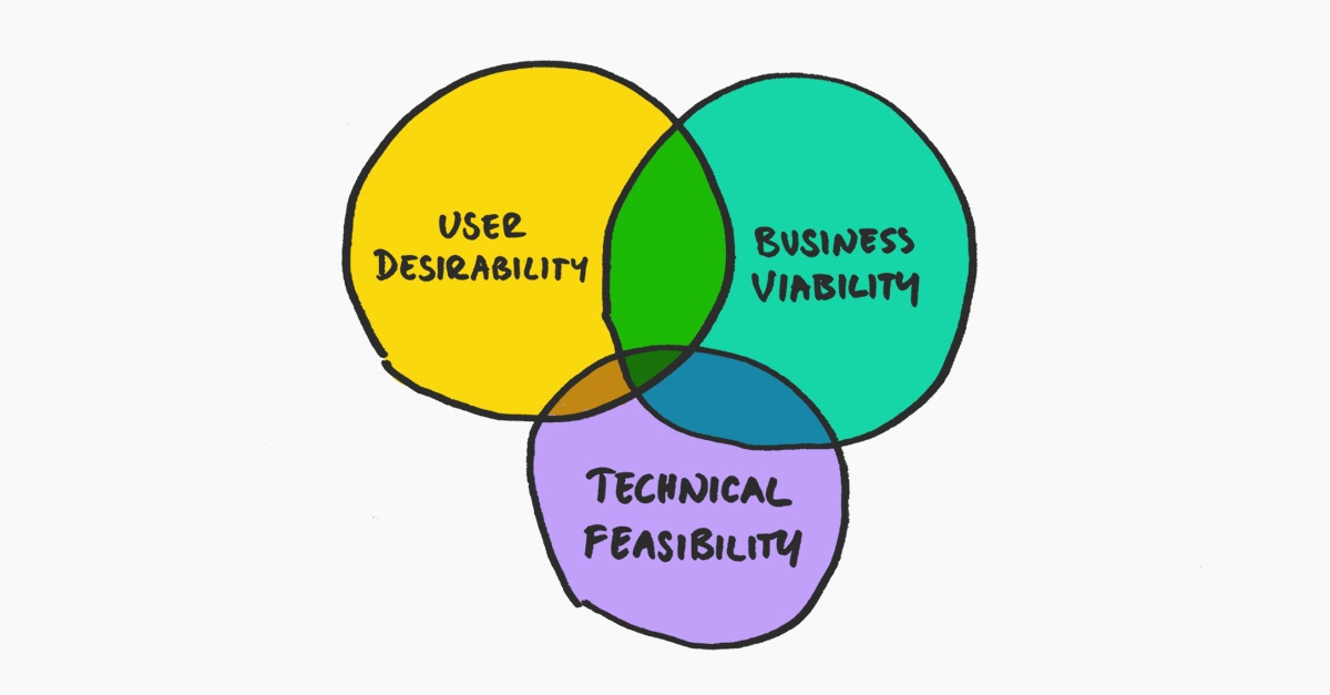A Venn diagram demonstraing the sweet spot that is desirable, viable & feasible