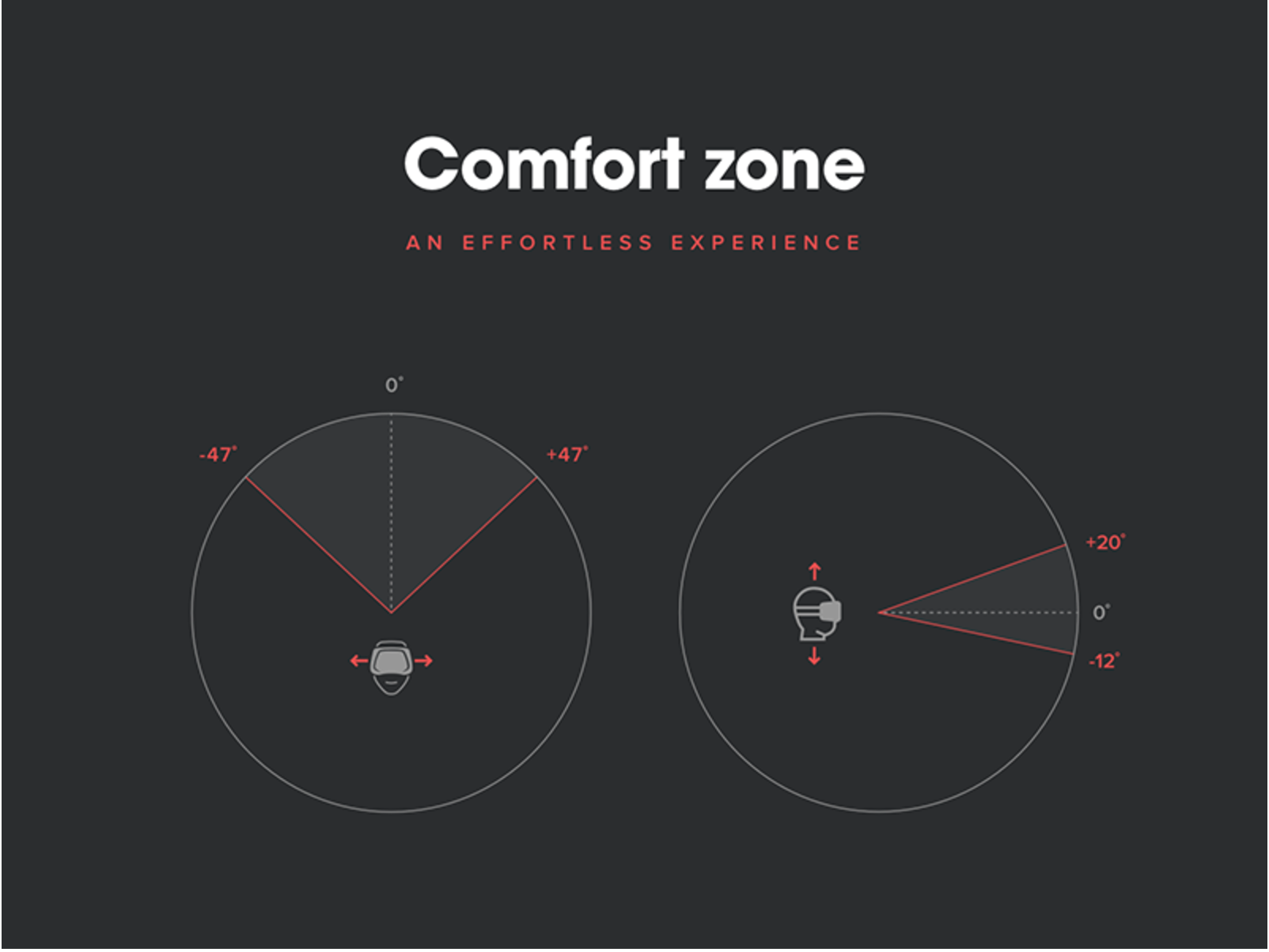 Virtual reality interfaces — Comfort zone by kickpush