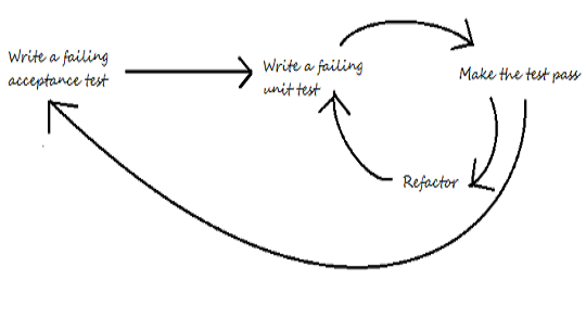 Test-Driven Development cycle