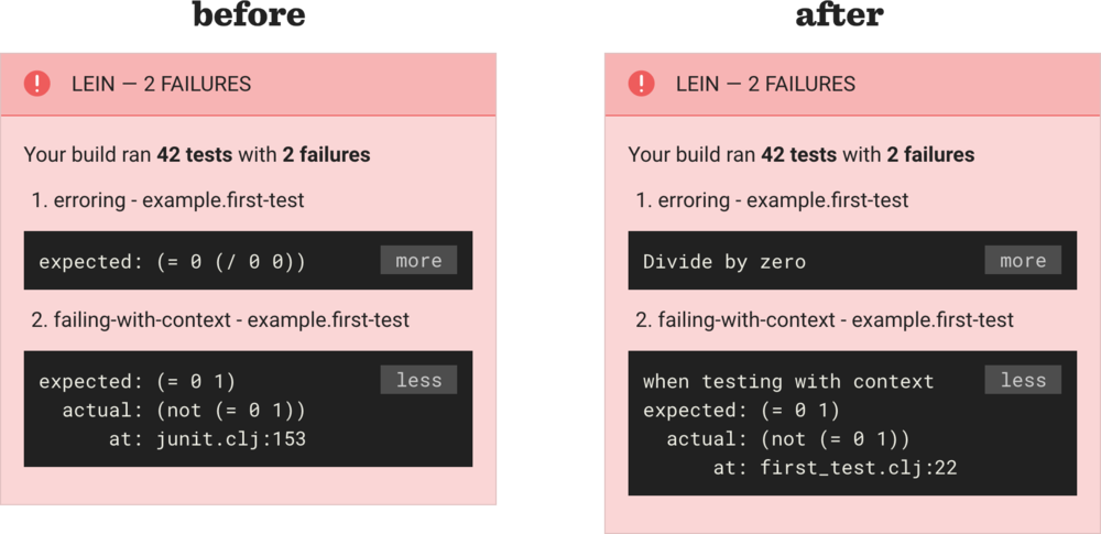 With test-report-junit-xml, the error message is visible in tests that throw exceptions, context from 'testing' blocks is included, and failures are traced back to the correct file and line number.