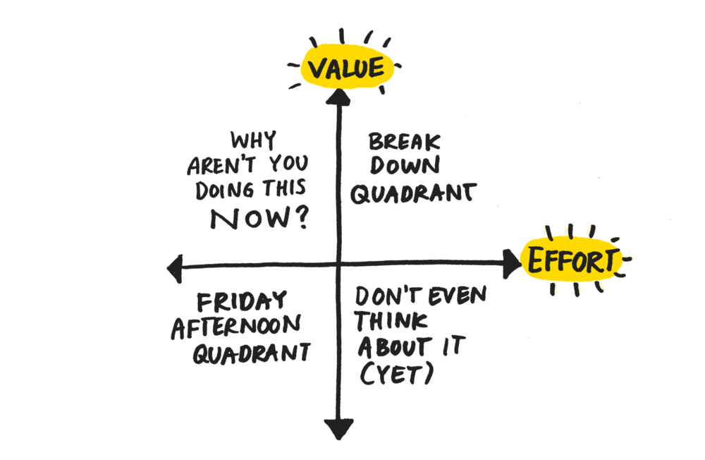 Four distinct quadrents of effort and value