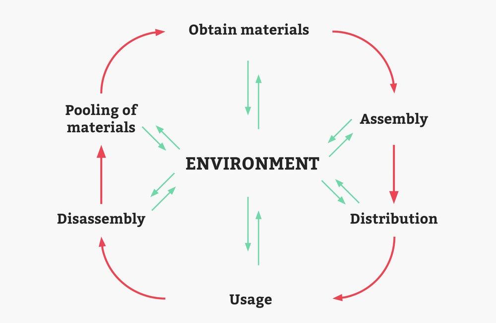 Lifecycle thinking