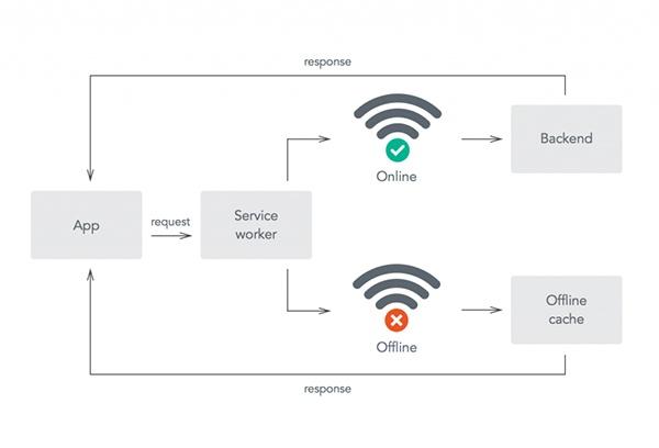 offline-first-diagram-600
