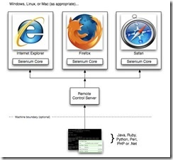 Selenium Server Overview Diagram