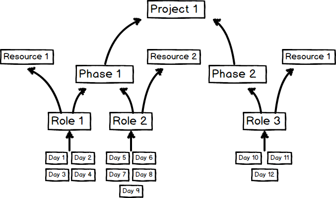project associations