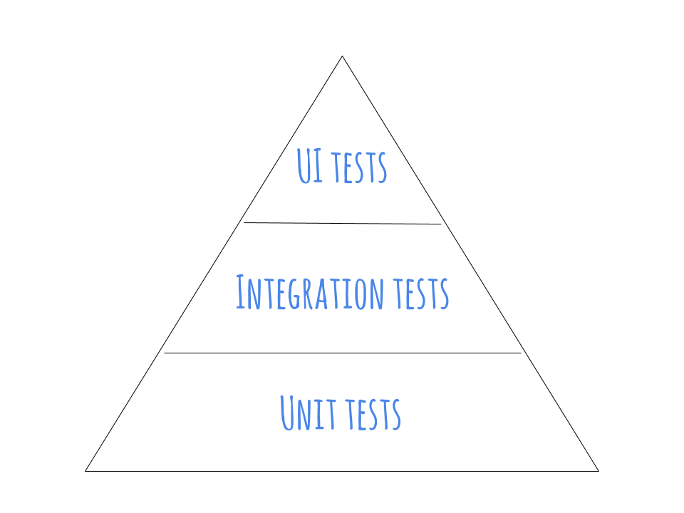 The test pyramid: the size of each block roughly represents the ratio of the types of tests that should comprise your automated test suite.