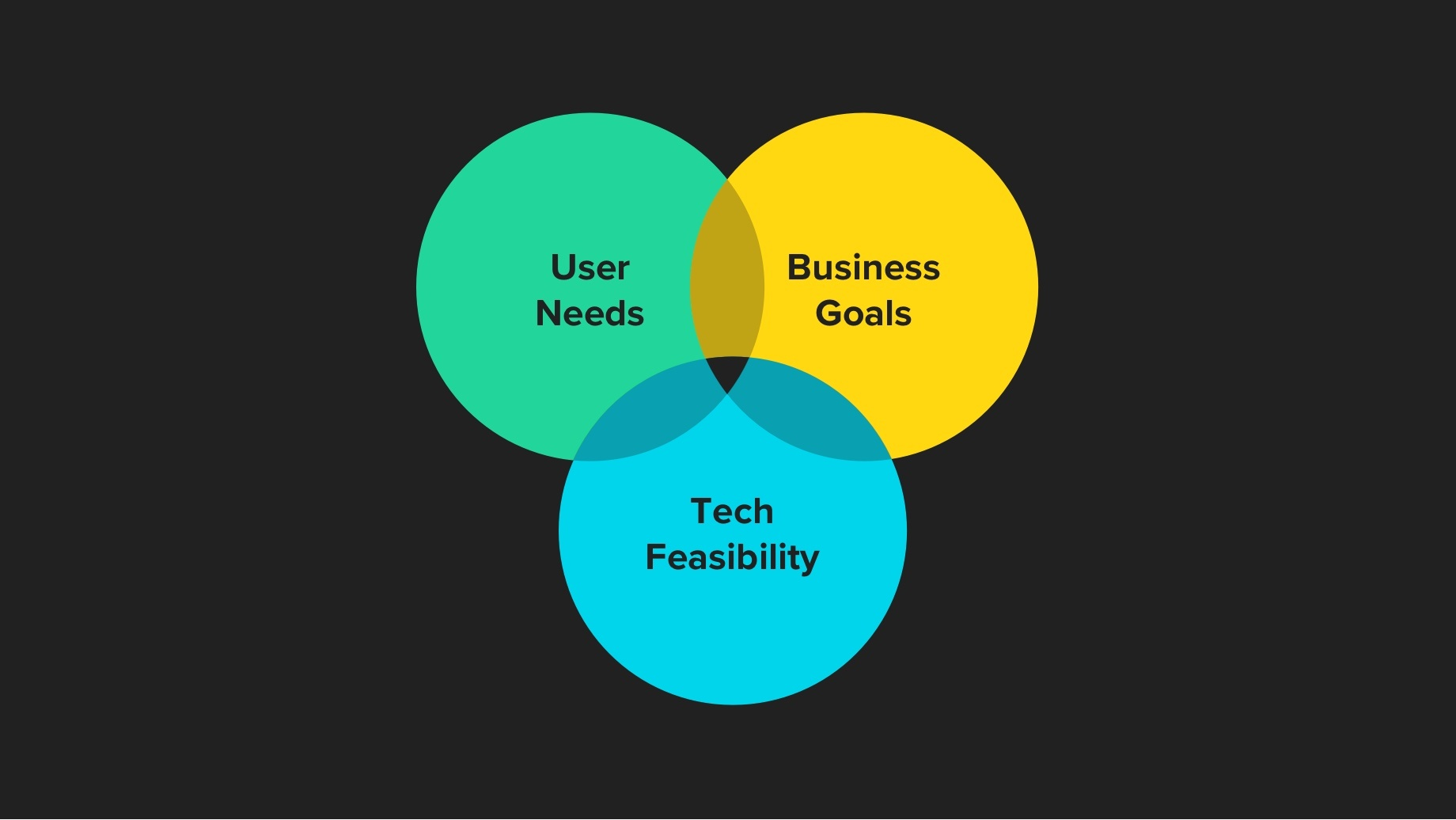Venn diagram showing the sweet spot between User needs, Business goals and tech responsibility